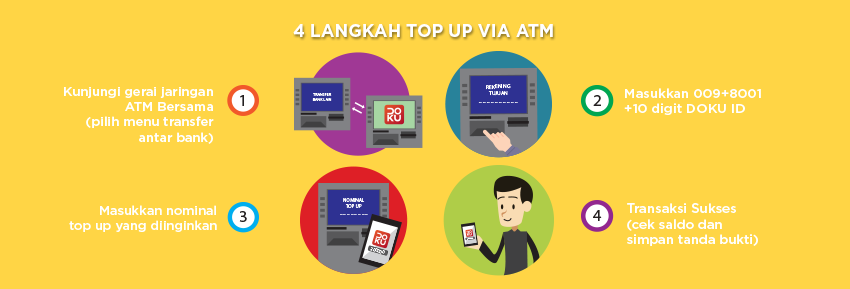 Top Up Via Atm Doku Wallet