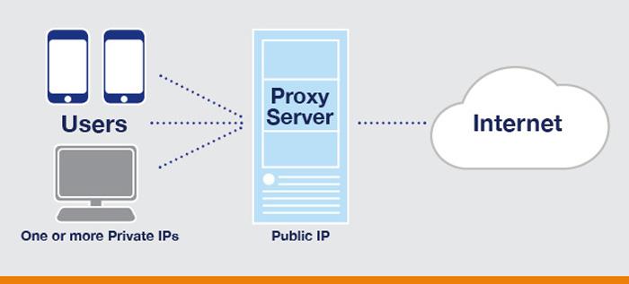 Cara kerja Proxy dan VPN